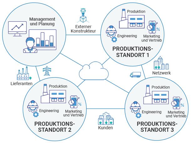 Was Ist Industrie 4 0 Oder Als Was Sollten