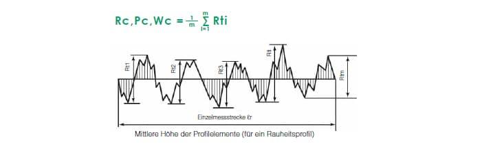 Bevorzugt Mittlere Höhe der Profilelemente (Rc, Pc, Wc) | Parameter der BG12